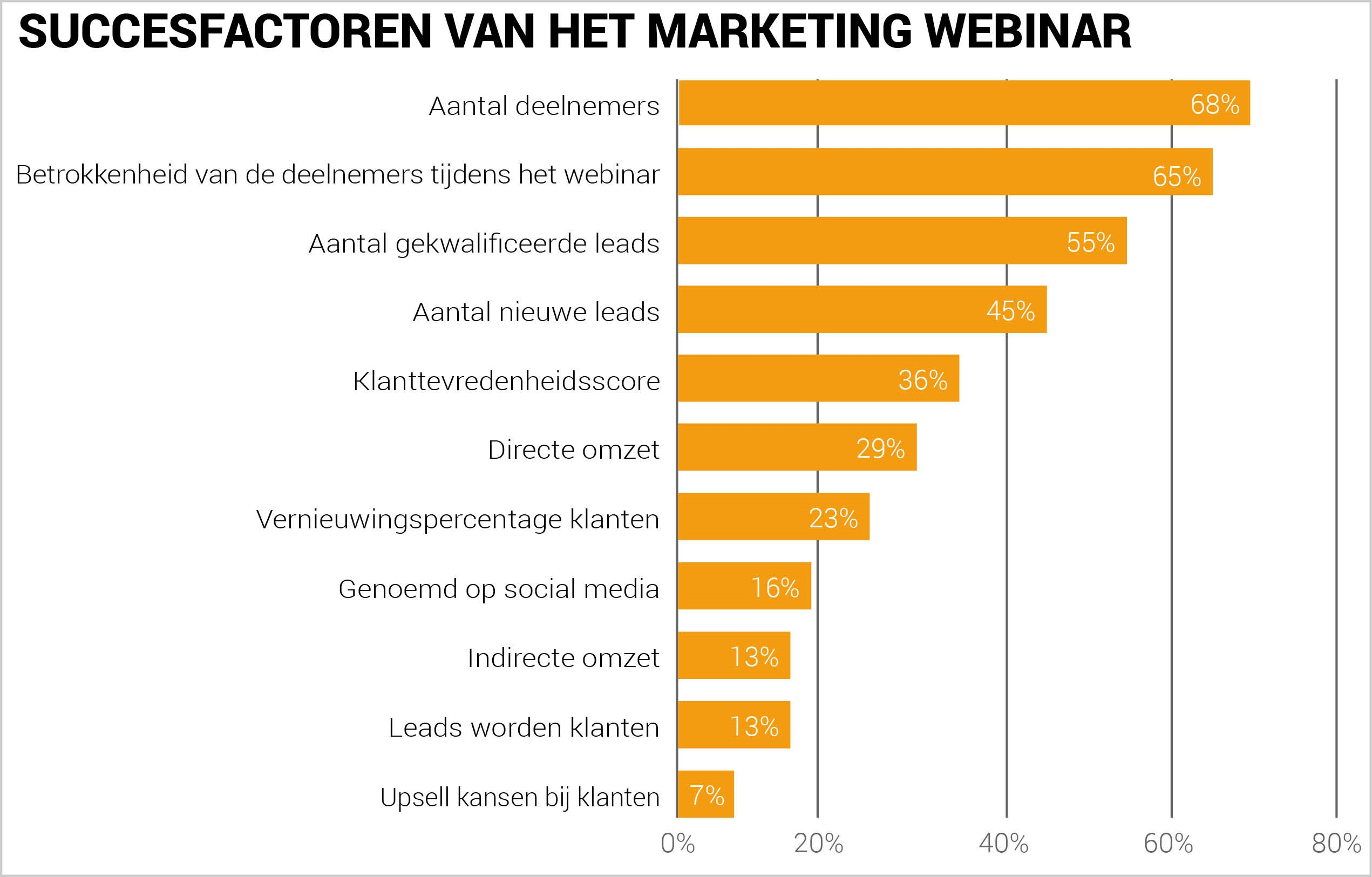 Succesfactoren van het marketing webinar