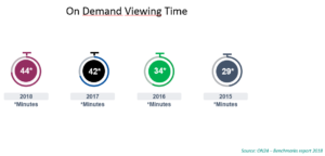 on_demand_viewing_time_2018