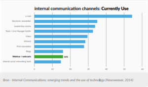 internal_communication_channels